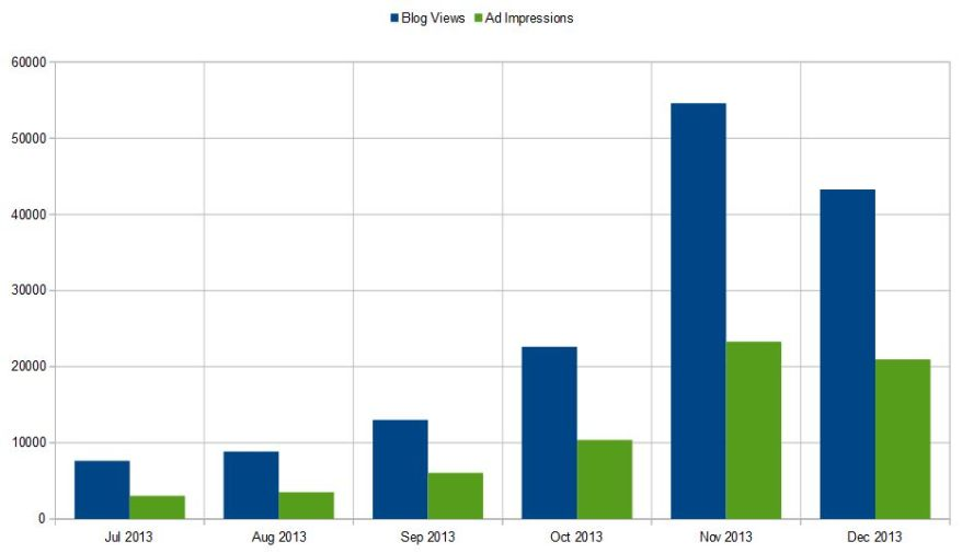 WordAds Blog Views vs Ad Impressions