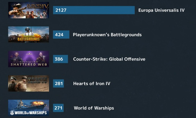 my top 5 most played steam games